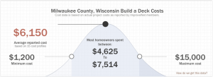 Average deck prices in milwaukee wisconsin